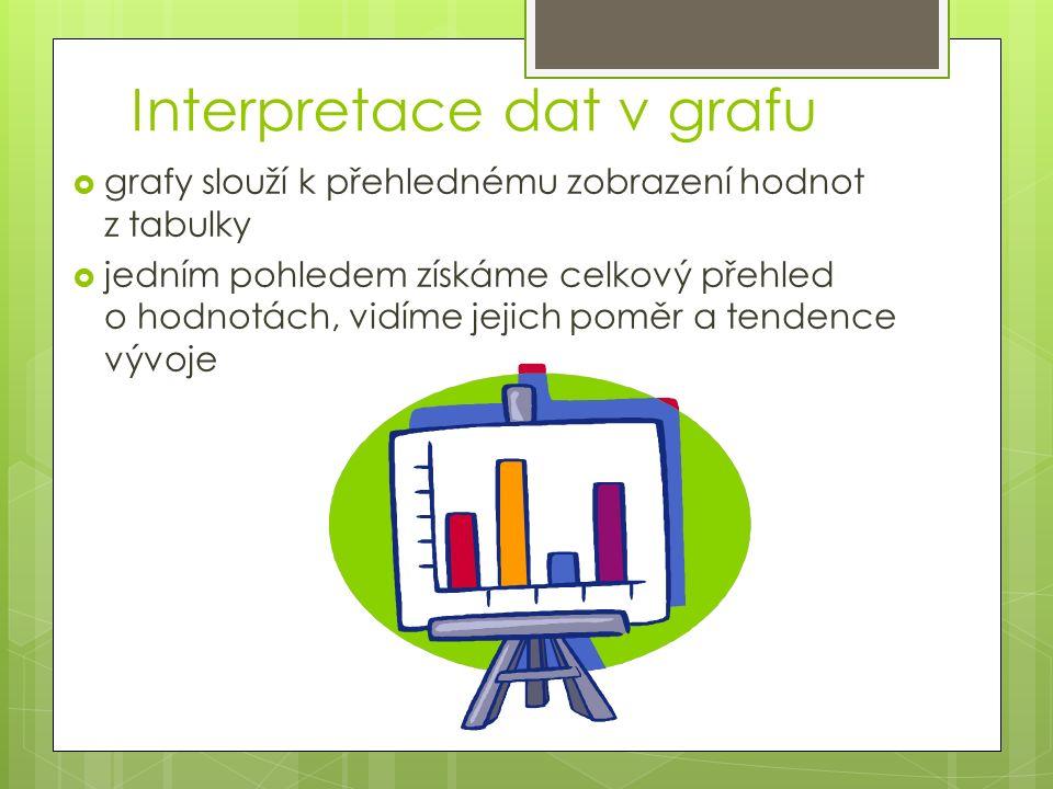 Interpretace dat v grafu  grafy slouží k přehlednému zobrazení hodnot z tabulky  jedním pohledem získáme celkový přehled o hodnotách, vidíme jejich poměr a tendence vývoje