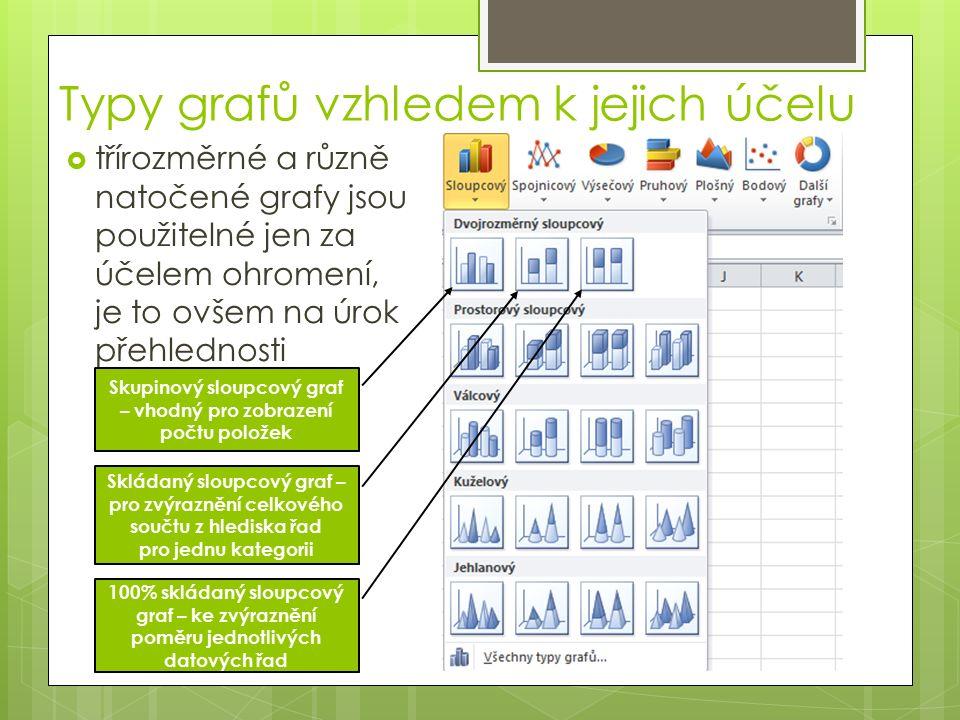 Typy grafů vzhledem k jejich účelu  třírozměrné a různě natočené grafy jsou použitelné jen za účelem ohromení, je to ovšem na úrok přehlednosti Skupinový sloupcový graf – vhodný pro zobrazení počtu položek Skládaný sloupcový graf – pro zvýraznění celkového součtu z hlediska řad pro jednu kategorii 100% skládaný sloupcový graf – ke zvýraznění poměru jednotlivých datových řad