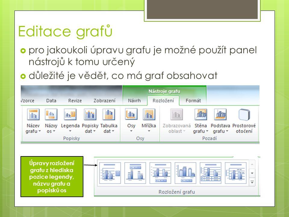 Editace grafů  pro jakoukoli úpravu grafu je možné použít panel nástrojů k tomu určený  důležité je vědět, co má graf obsahovat Úpravy rozložení grafu z hlediska pozice legendy, názvu grafu a popisků os