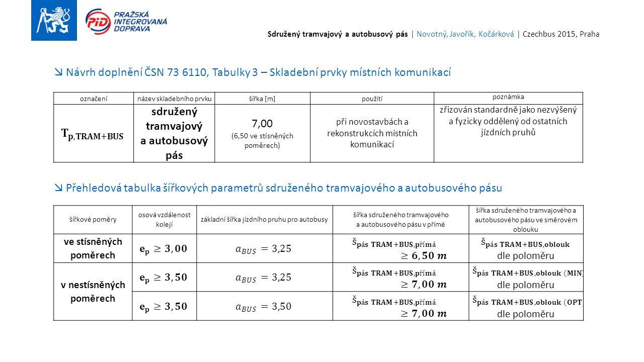 označenínázev skladebního prvkušířka [m]použití poznámka sdružený tramvajový a autobusový pás 7,00 (6,50 ve stísněných poměrech) při novostavbách a rekonstrukcích místních komunikací zřizován standardně jako nezvýšený a fyzicky oddělený od ostatních jízdních pruhů  Návrh doplnění ČSN 73 6110, Tabulky 3 – Skladební prvky místních komunikací šířkové poměry osová vzdálenost kolejí základní šířka jízdního pruhu pro autobusy šířka sdruženého tramvajového a autobusového pásu v přímé šířka sdruženého tramvajového a autobusového pásu ve směrovém oblouku ve stísněných poměrech v nestísněných poměrech  Přehledová tabulka šířkových parametrů sdruženého tramvajového a autobusového pásu Sdružený tramvajový a autobusový pás | Novotný, Javořík, Kočárková | Czechbus 2015, Praha