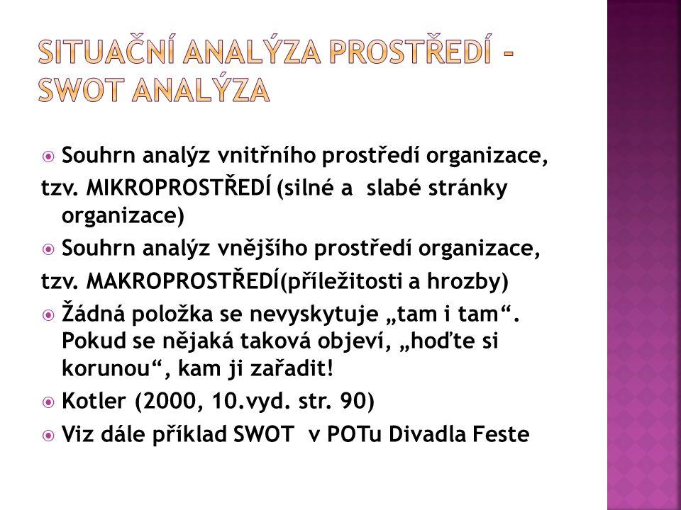  Souhrn analýz vnitřního prostředí organizace, tzv.