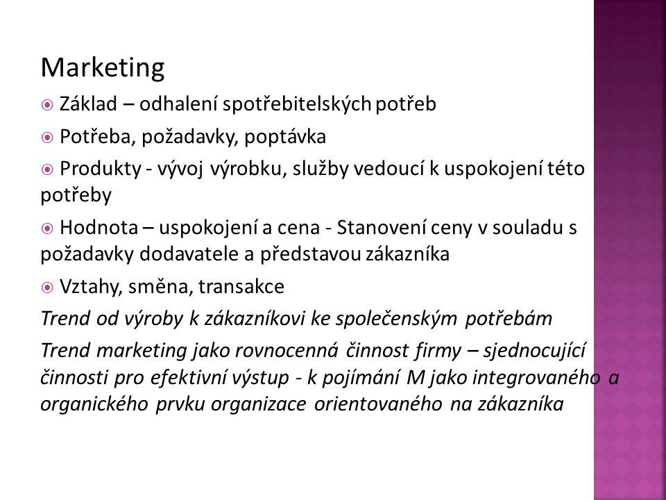 Existující trh Nový trh Existující výrobekNový výrobek Pronikání na trhRozvoj výrobku Rozvoj trhuDiverzifikace