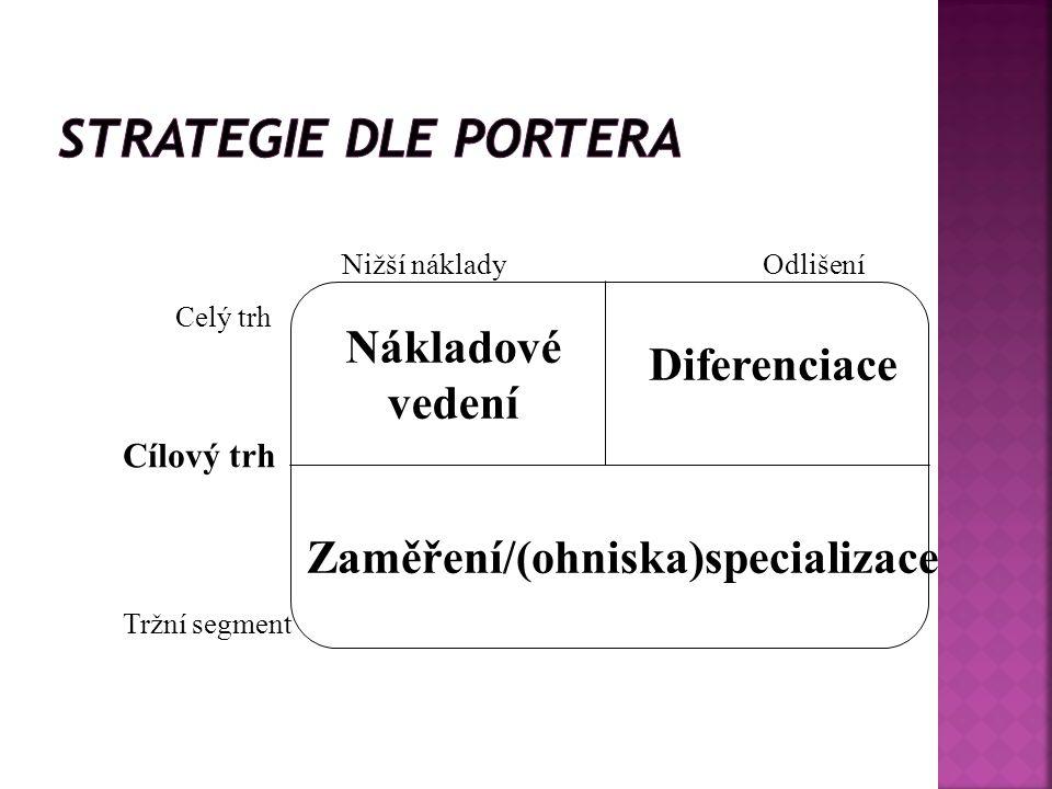 Cílový trh Celý trh Tržní segment Nižší nákladyOdlišení Nákladové vedení Diferenciace Zaměření/(ohniska)specializace