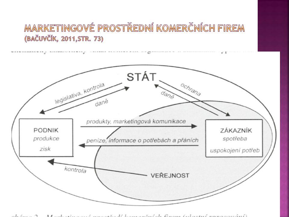  PEST/STEP analýza  Zkoumá vlivy prostředí Politického Ekonomického (vč.