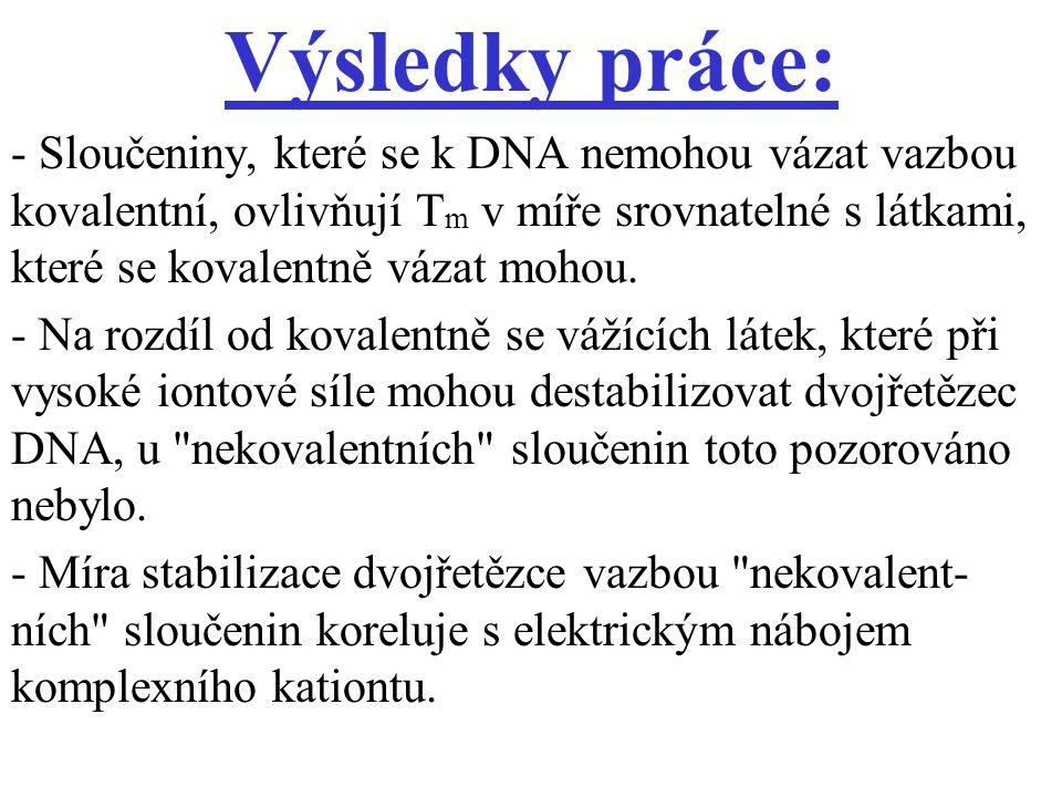 Výsledky práce: - Sloučeniny, které se k DNA nemohou vázat vazbou kovalentní, ovlivňují T m v míře srovnatelné s látkami, které se kovalentně vázat mo