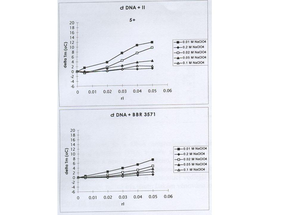 Jedná se o směrnici závislosti  T m = f(r i ) v prostředí 0.1 M NaClO 4.