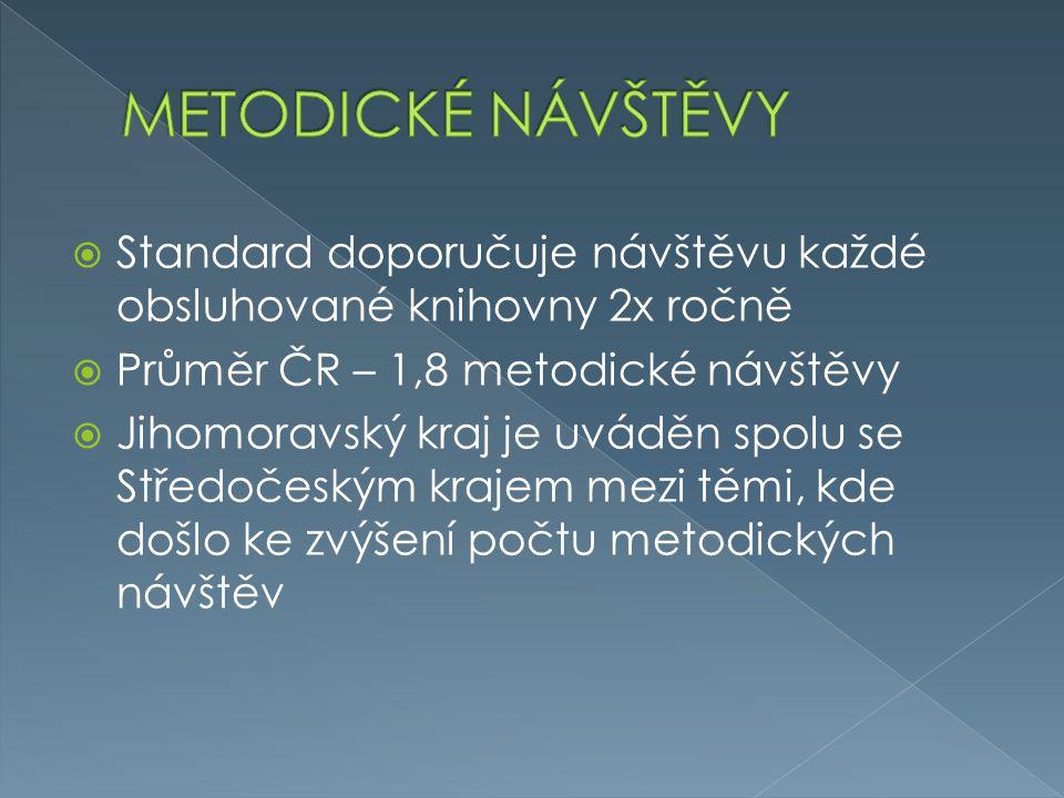  Standard doporučuje návštěvu každé obsluhované knihovny 2x ročně  Průměr ČR – 1,8 metodické návštěvy  Jihomoravský kraj je uváděn spolu se Středoč