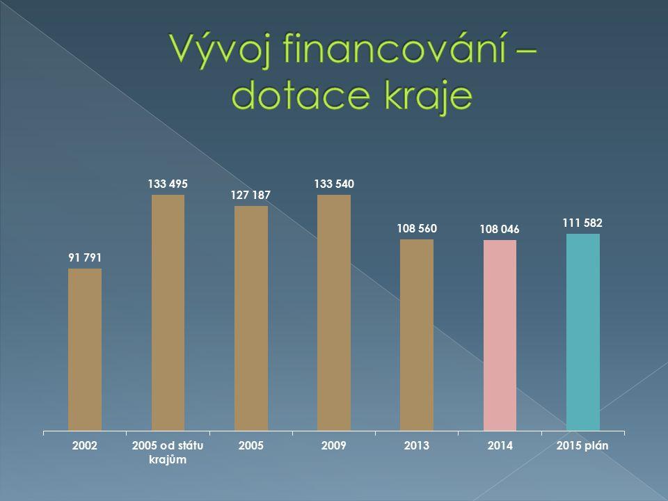 REGION/OKRESPočet knihoven do 500 obyvatel % z počtu všech neprofesionálních knihoven Boskovice3475,5 Znojmo9669,0 Blansko3162 Vyškov2942,6 Brno-venkov4233 Hodonín1828,5 Břeclav916,3 CELKEM25947,8