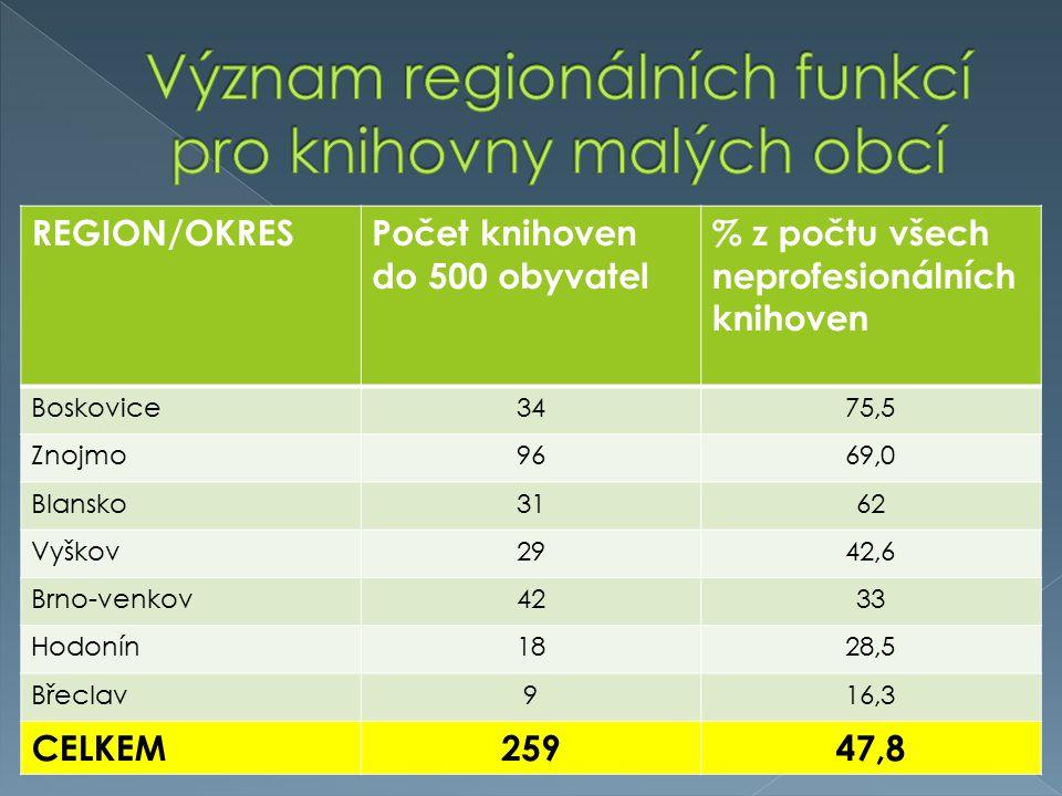 REGION/OKRESPočet knihoven do 500 obyvatel % z počtu všech neprofesionálních knihoven Boskovice3475,5 Znojmo9669,0 Blansko3162 Vyškov2942,6 Brno-venko