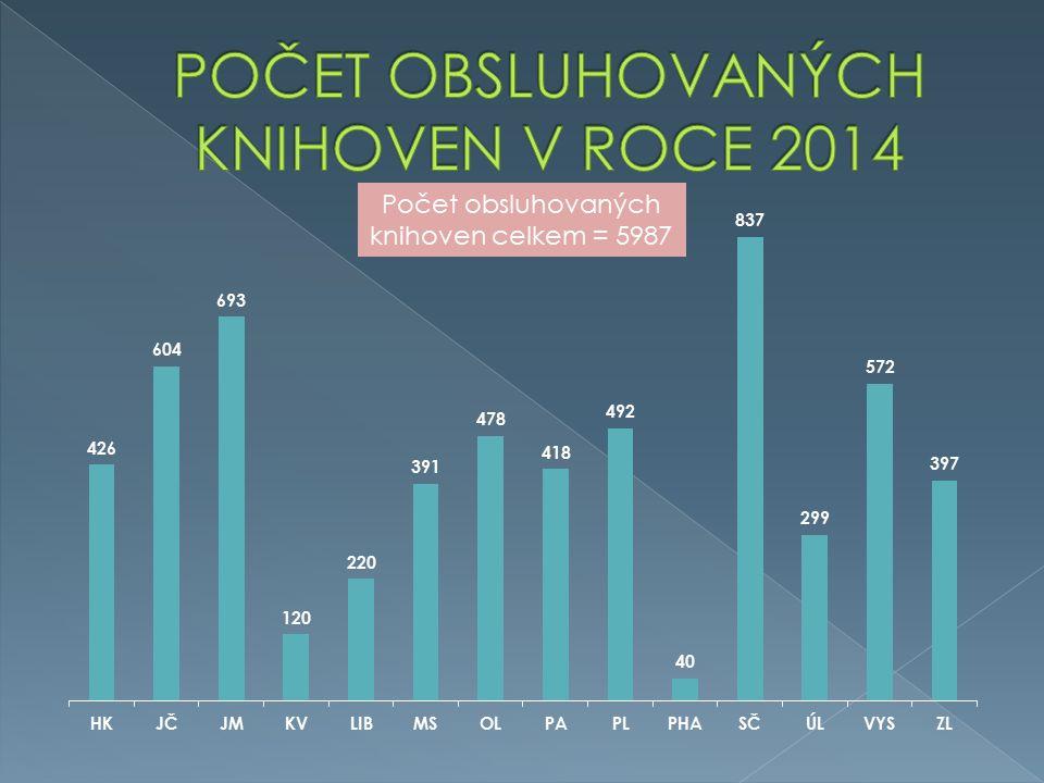 Počet obsluhovaných knihoven celkem = 5987