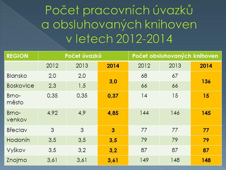 REGIONPočet úvazkůPočet obsluhovaných knihoven 20122013 2014 20122013 2014 Blansko2,0 3,0 6867 136 Boskovice2,31,566 Brno- město 0,35 0,37 1415 Brno-