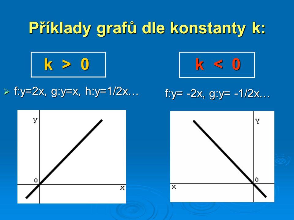 Příklady grafů dle konstanty k: k > 0 k > 0 k < 0 k < 0  f:y=2x, g:y=x, h:y=1/2x… f:y= -2x, g:y= -1/2x…