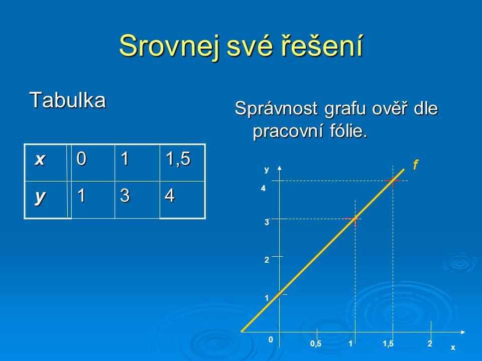 Srovnej své řešení Tabulka Správnost grafu ověř dle pracovní fólie. x011,5 y134 y x 0 0,5121,5 1 2 3 4 f