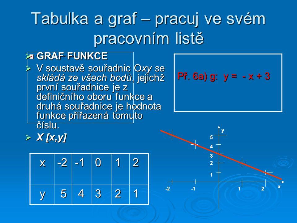 Tabulka a graf – pracuj ve svém pracovním listě x-2012 y 5 4321 GGGGRAF FUNKCE VVVV soustavě souřadnic Oxy se skládá ze všech bodů, jejichž pr
