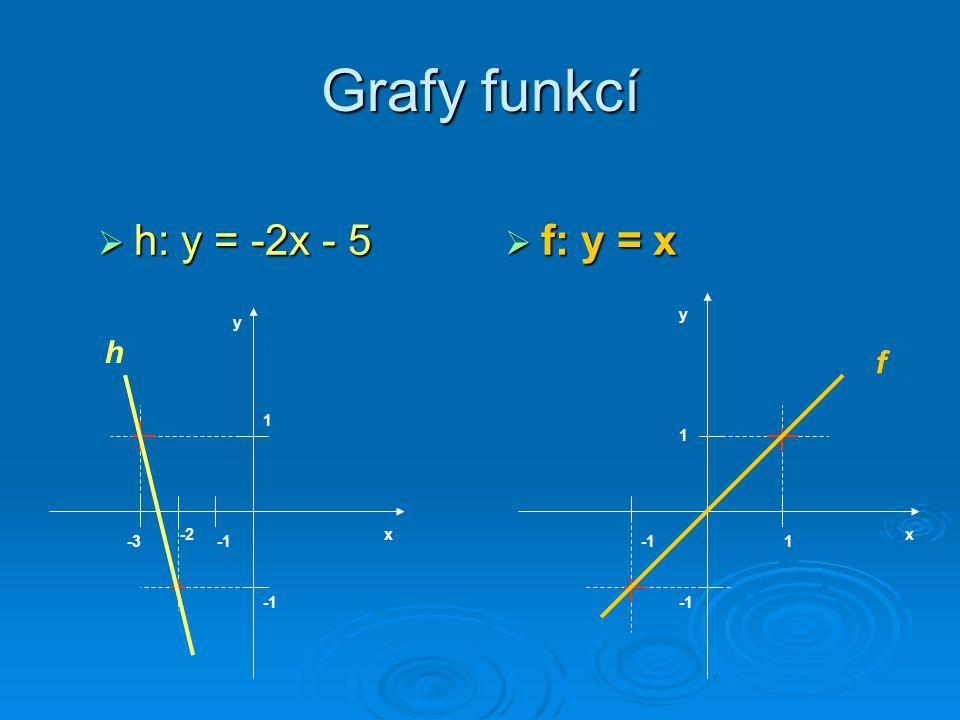 Grafy funkcí hhhh: y = -2x - 5 ffff: y = x x y 1 -2 -3 h y x 1 1 f