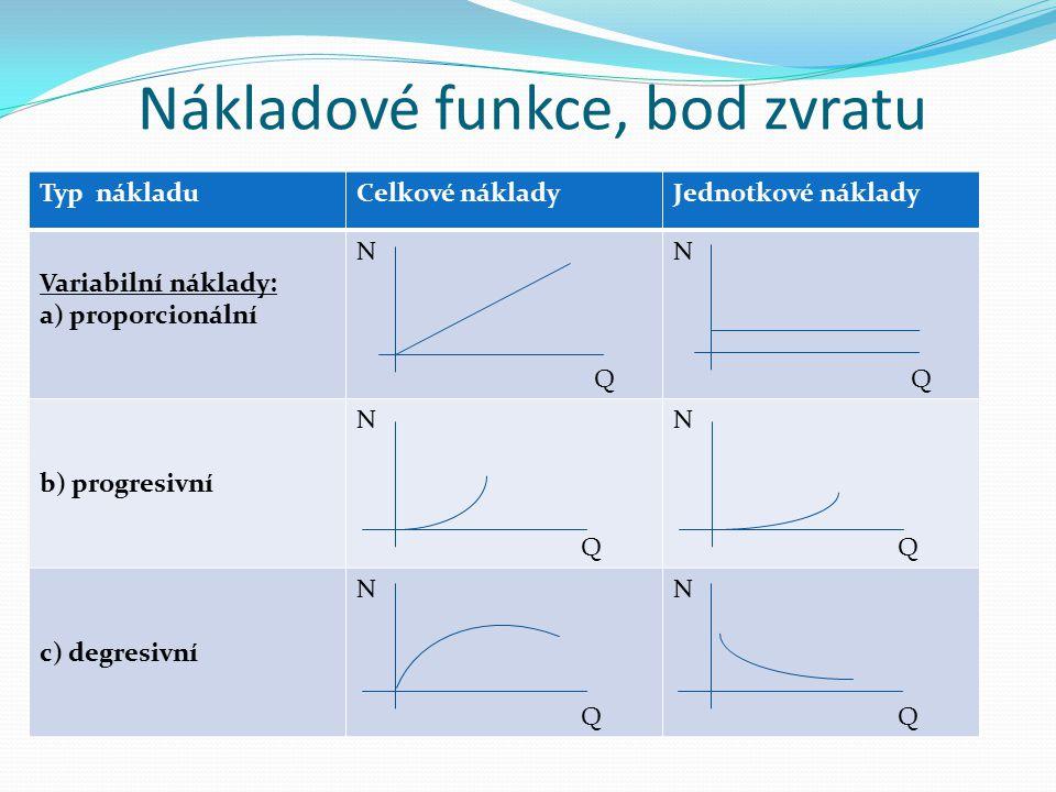 Nákladové funkce, bod zvratu Typ nákladuCelkové nákladyJednotkové náklady Variabilní náklady: a) proporcionální N Q N Q b) progresivní N Q N Q c) degresivní N Q N Q