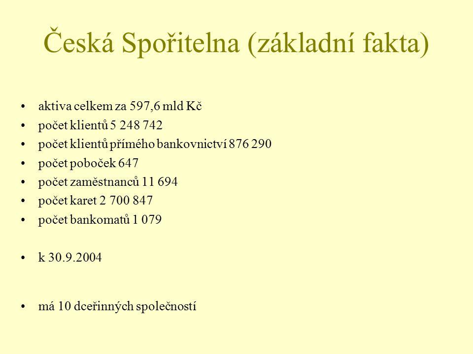 Česká Spořitelna (základní fakta) aktiva celkem za 597,6 mld Kč počet klientů 5 248 742 počet klientů přímého bankovnictví 876 290 počet poboček 647 p