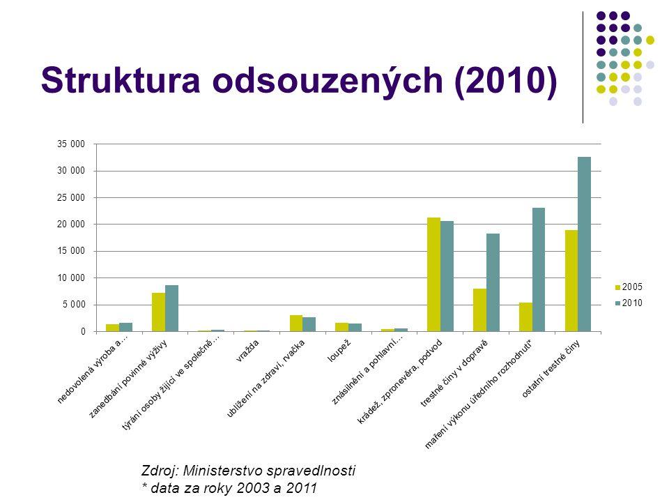 Struktura odsouzených (2010) Zdroj: Ministerstvo spravedlnosti * data za roky 2003 a 2011