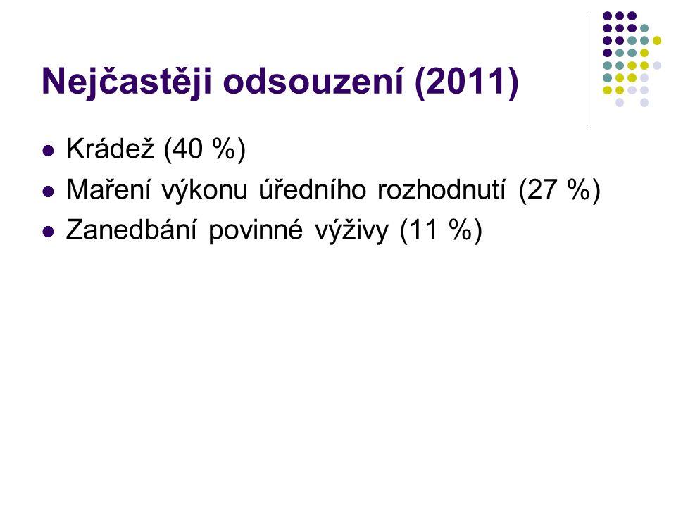 Nejčastěji odsouzení (2011) Krádež (40 %) Maření výkonu úředního rozhodnutí (27 %) Zanedbání povinné výživy (11 %)