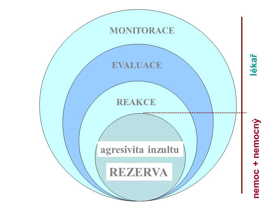 MONITORACE EVALUACE REAKCE REZERVA agresivita inzultu lékař nemoc + nemocný