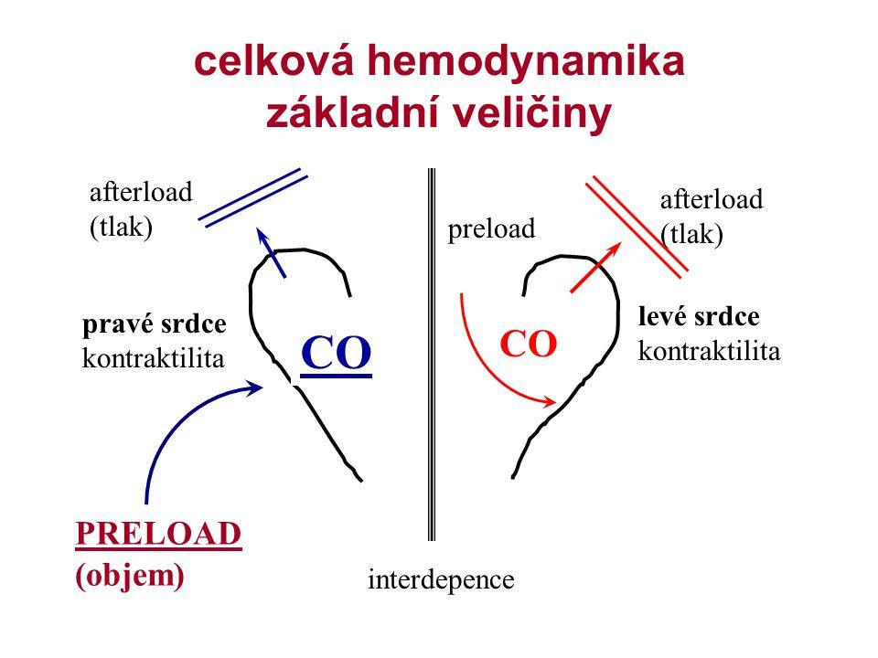 celková hemodynamika základní veličiny CO pravé srdce kontraktilita levé srdce kontraktilita PRELOAD (objem) afterload (tlak) afterload (tlak) preload