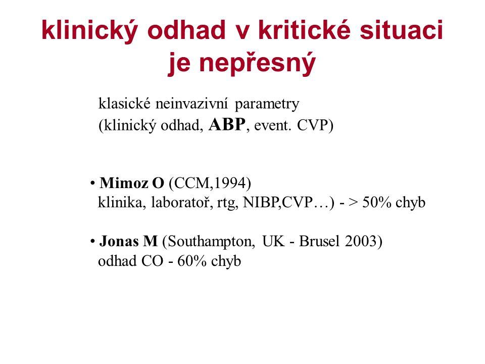 klinický odhad v kritické situaci je nepřesný klasické neinvazivní parametry (klinický odhad, ABP, event. CVP) Mimoz O (CCM,1994) klinika, laboratoř,