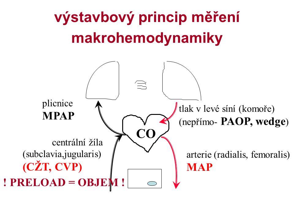 výstavbový princip měření makrohemodynamiky arterie (radialis, femoralis) MAP centrální žíla (subclavia,jugularis) (CŽT, CVP) plicnice MPAP tlak v lev