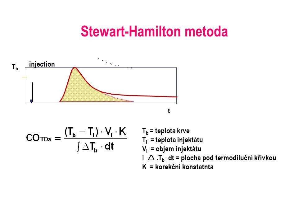 TbTb injection t Stewart-Hamilton metoda T b = teplota krve T i = teplota injektátu V i = objem injektátu ƒ .T b. dt = plocha pod termodiluční křivko