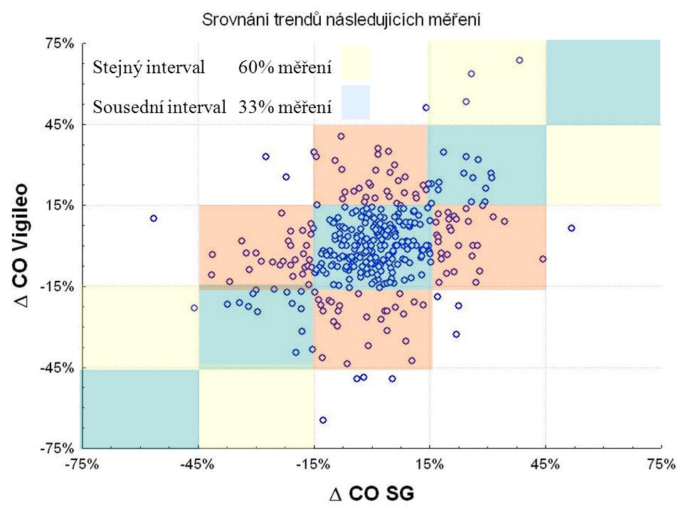 Stejný interval 60% měření Sousední interval 33% měření