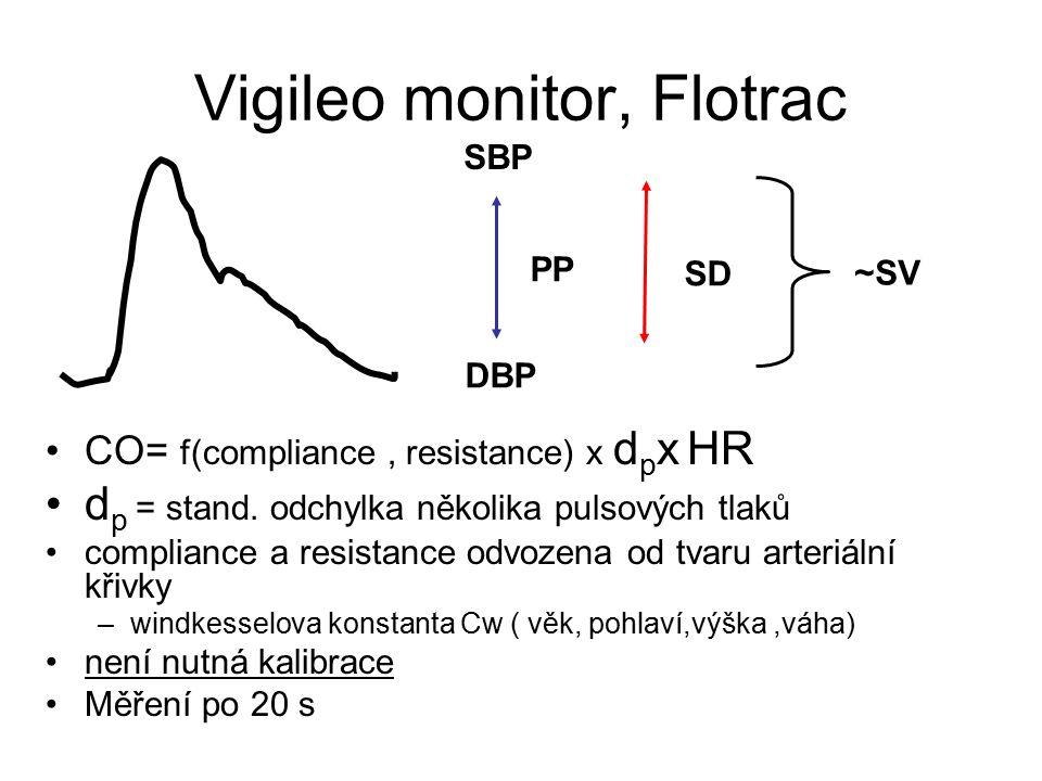 Vigileo monitor, Flotrac CO= f(compliance, resistance) x d p x HR d p = stand. odchylka několika pulsových tlaků compliance a resistance odvozena od t