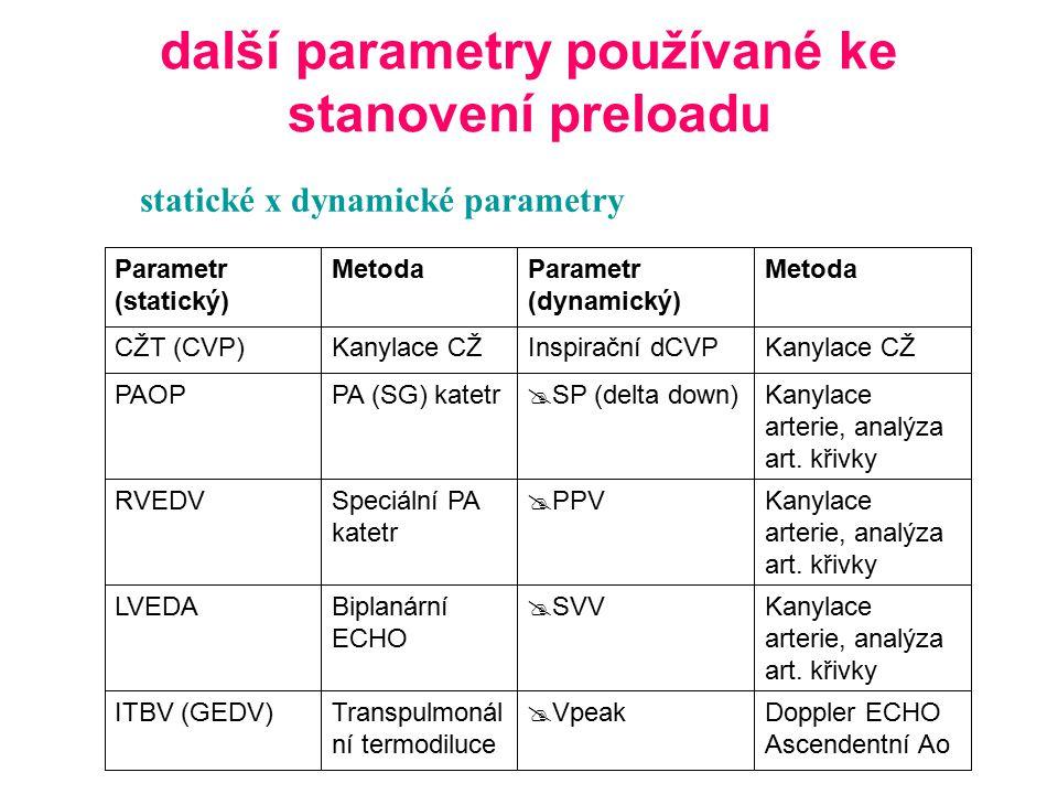 další parametry používané ke stanovení preloadu statické x dynamické parametry Doppler ECHO Ascendentní Ao  VpeakTranspulmonál ní termodiluce ITBV (G