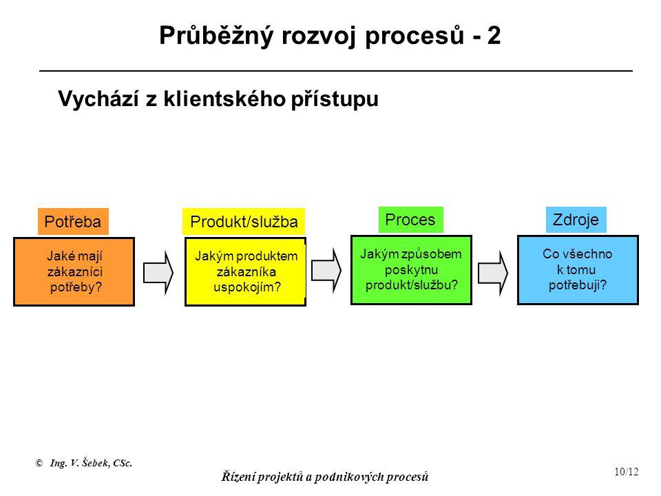 © Ing. V. Šebek, CSc. Řízení projektů a podnikových procesů 10/12 Potřeba Jaké mají zákazníci potřeby? Jakým produktem zákazníka uspokojím? Produkt/sl