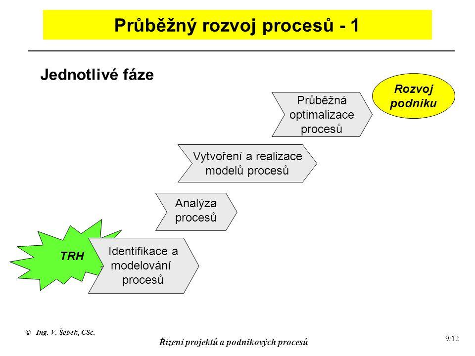© Ing. V. Šebek, CSc. Řízení projektů a podnikových procesů 9/12 TRH Průběžný rozvoj procesů - 1 Průběžná optimalizace procesů Analýza procesů Identif