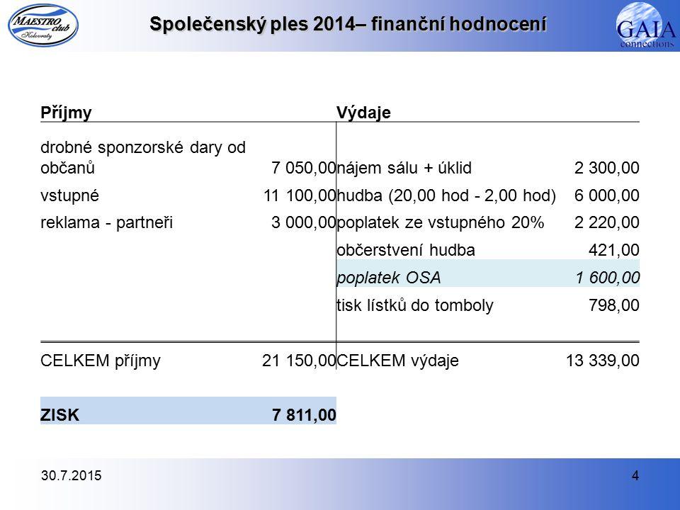 Dílčí finanční zpráva 30.7.20155 V únoru 2014 jsme založili nový bankovní účet u Fio Banky a.s.