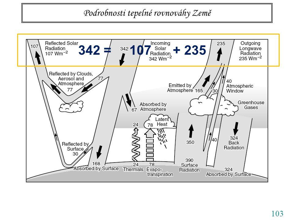 103 Podrobnosti tepelné rovnováhy Země 342 = 107 + 235