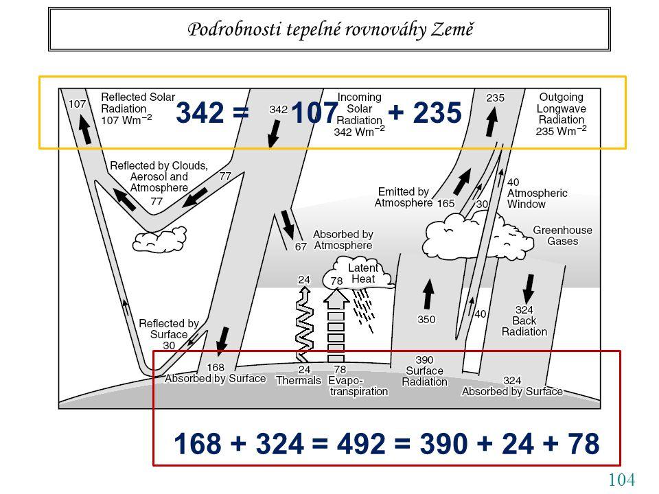 104 Podrobnosti tepelné rovnováhy Země 342 = 107 + 235 168 + 324 = 492 = 390 + 24 + 78