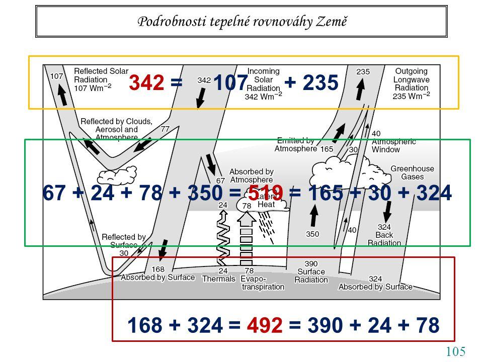 105 Podrobnosti tepelné rovnováhy Země 342 = 107 + 235 168 + 324 = 492 = 390 + 24 + 78 67 + 24 + 78 + 350 = 519 = 165 + 30 + 324