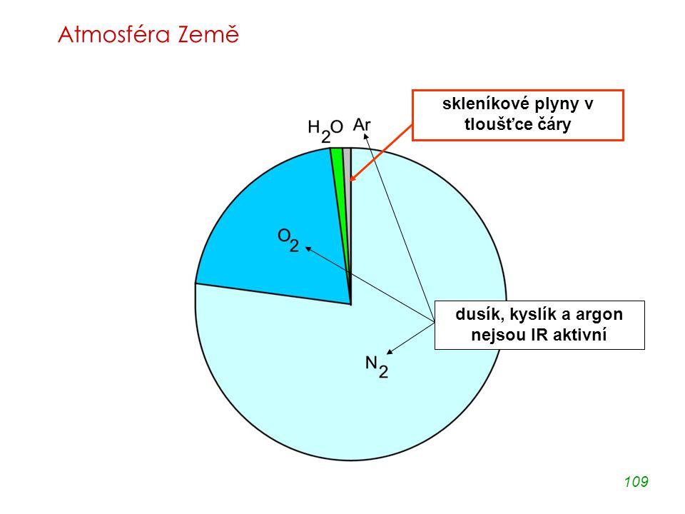109 Atmosféra Země dusík, kyslík a argon nejsou IR aktivní skleníkové plyny v tloušťce čáry
