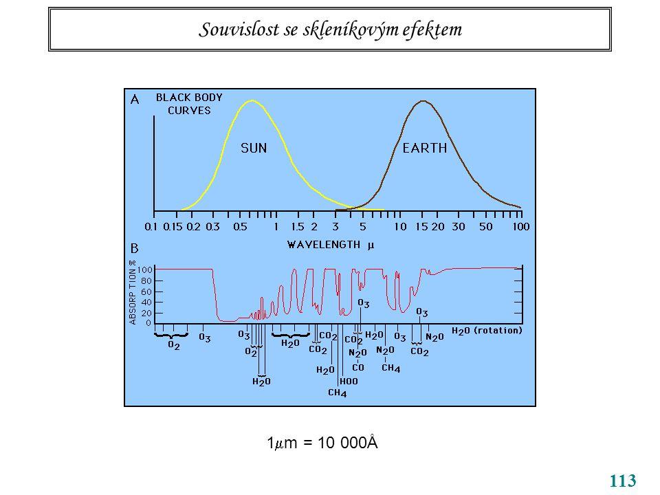 113 Souvislost se skleníkovým efektem 1  m = 10 000Å