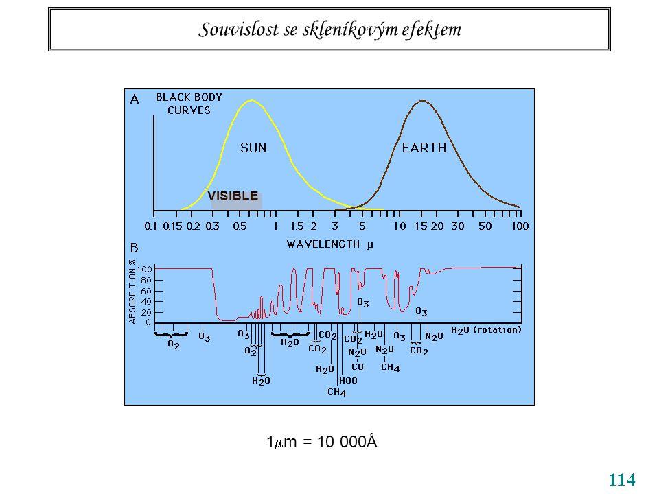 114 Souvislost se skleníkovým efektem VISIBLE 1  m = 10 000Å