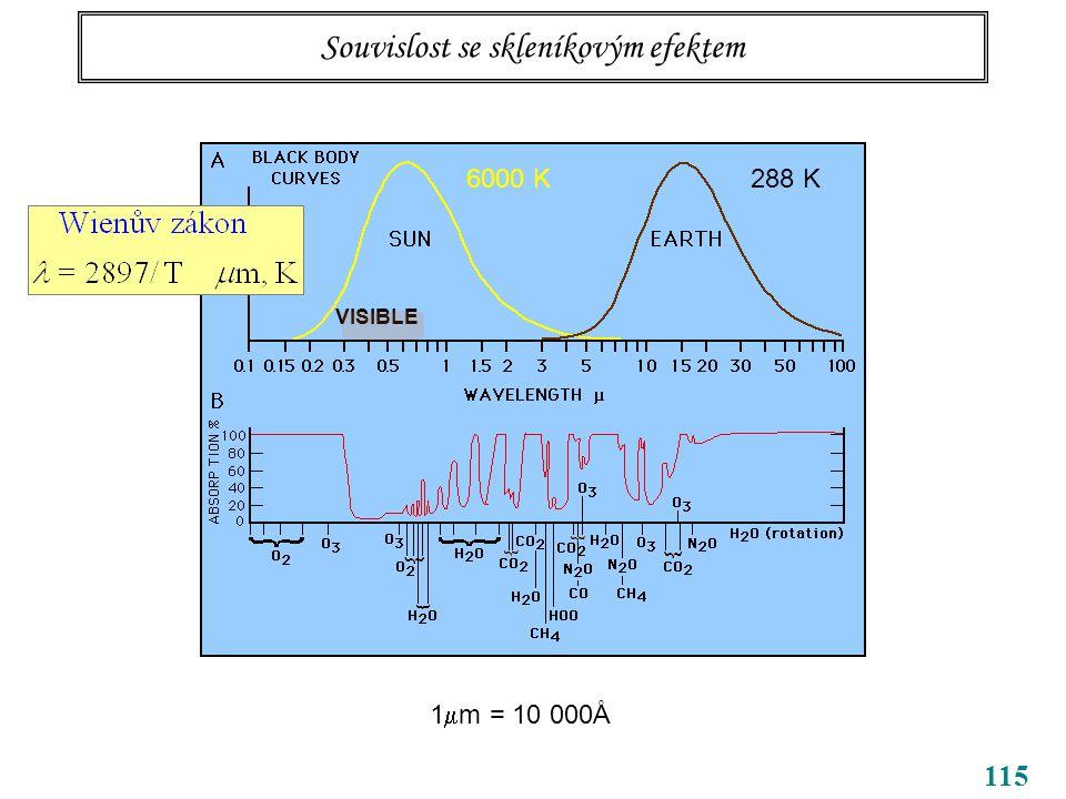 115 Souvislost se skleníkovým efektem 6000 K288 K 1  m = 10 000Å VISIBLE