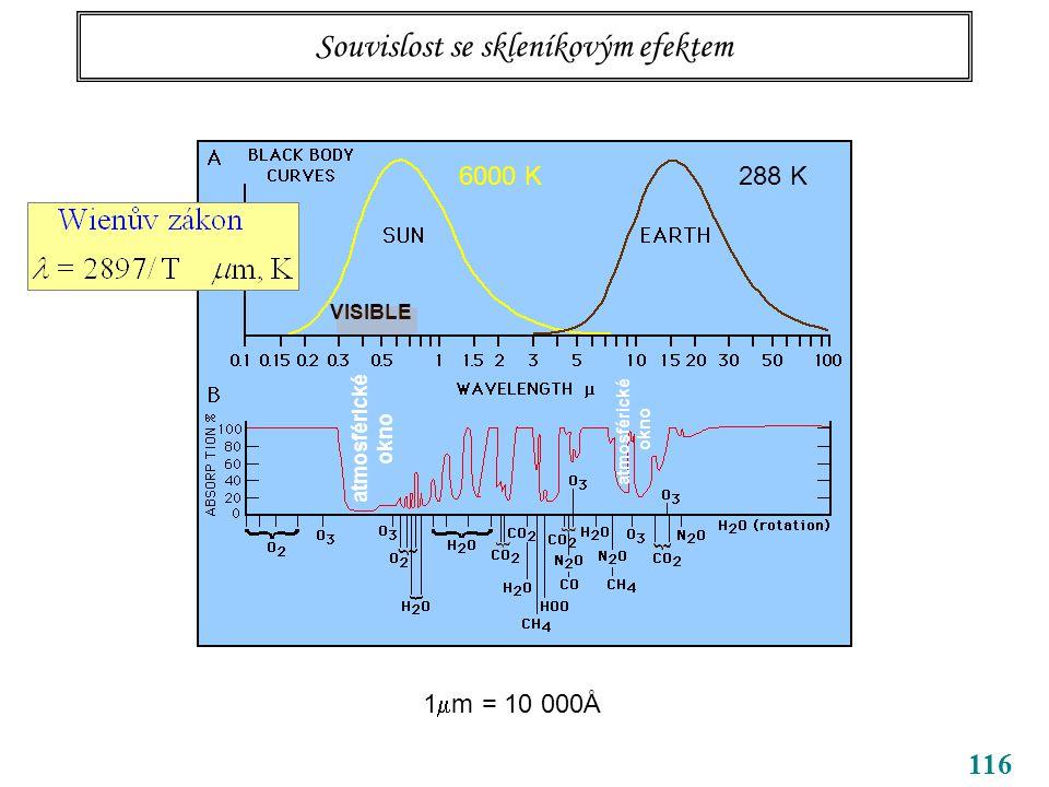 116 Souvislost se skleníkovým efektem 6000 K288 K 1  m = 10 000Å VISIBLE atmosférické okno atmosférické okno