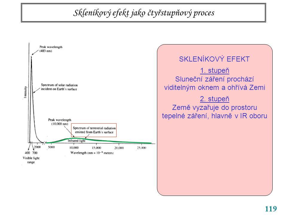 119 Skleníkový efekt jako čtyřstupňový proces SKLENÍKOVÝ EFEKT 1.