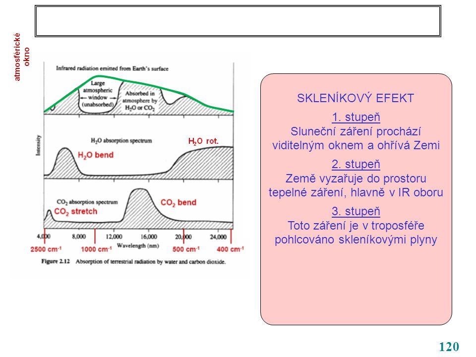 120 SKLENÍKOVÝ EFEKT 1. stupeň Sluneční záření prochází viditelným oknem a ohřívá Zemi 2.