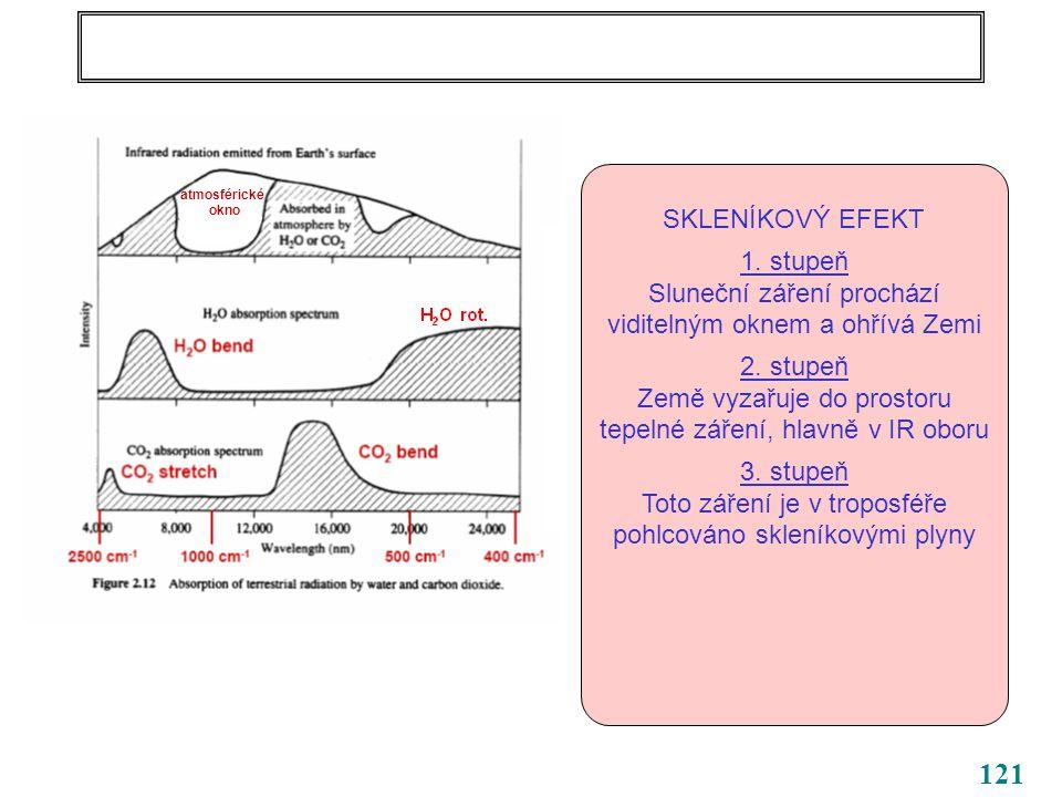 121 SKLENÍKOVÝ EFEKT 1. stupeň Sluneční záření prochází viditelným oknem a ohřívá Zemi 2.