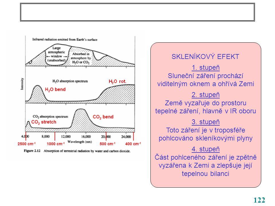 122 SKLENÍKOVÝ EFEKT 1. stupeň Sluneční záření prochází viditelným oknem a ohřívá Zemi 2.