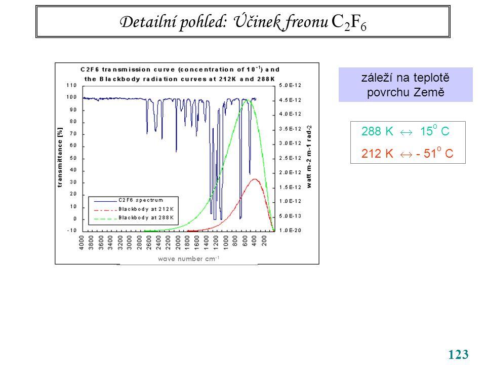 123 Detailní pohled: Účinek freonu C 2 F 6 wave number cm -1 záleží na teplotě povrchu Země 288 K  15 o C 212 K  - 51 o C