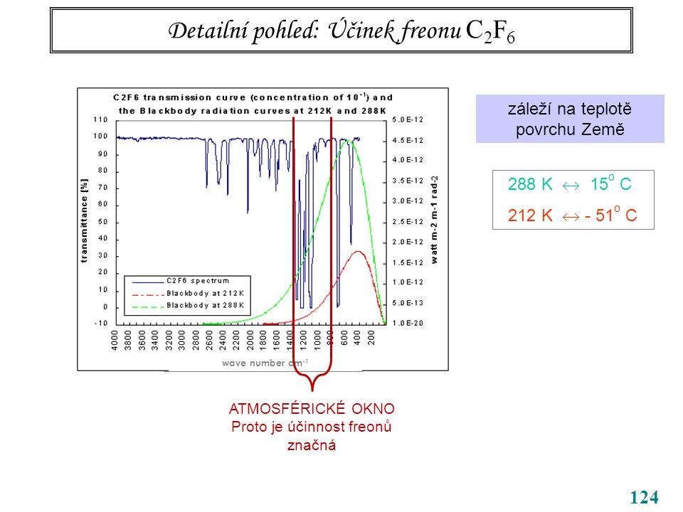 124 Detailní pohled: Účinek freonu C 2 F 6 wave number cm -1 záleží na teplotě povrchu Země 288 K  15 o C 212 K  - 51 o C ATMOSFÉRICKÉ OKNO Proto je účinnost freonů značná