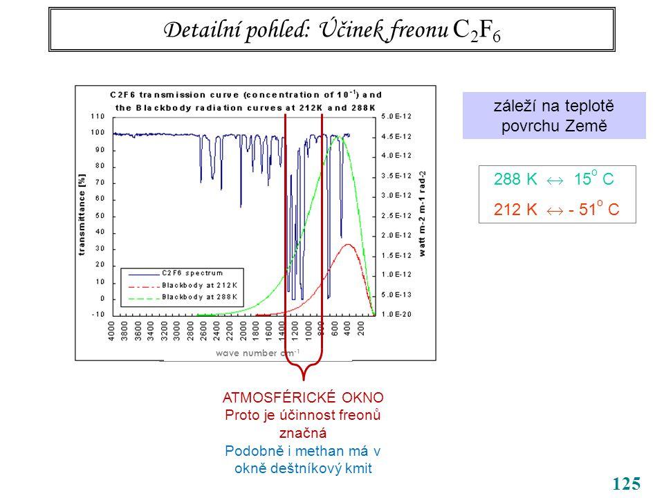 125 Detailní pohled: Účinek freonu C 2 F 6 wave number cm -1 záleží na teplotě povrchu Země 288 K  15 o C 212 K  - 51 o C ATMOSFÉRICKÉ OKNO Proto je účinnost freonů značná Podobně i methan má v okně deštníkový kmit