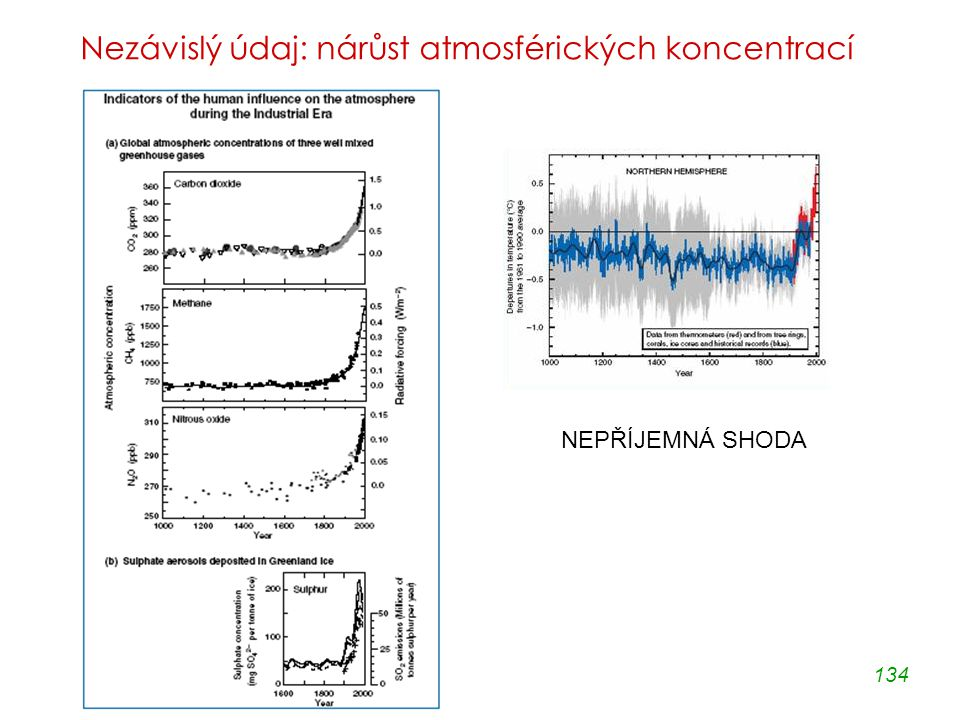 134 Nezávislý údaj: nárůst atmosférických koncentrací NEPŘÍJEMNÁ SHODA